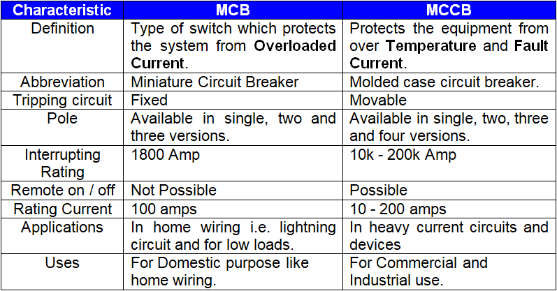 Main Difference between MCB and MCCB