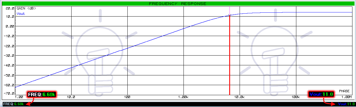 Non Inverting High Pass Filter with amplification Frequency Response
