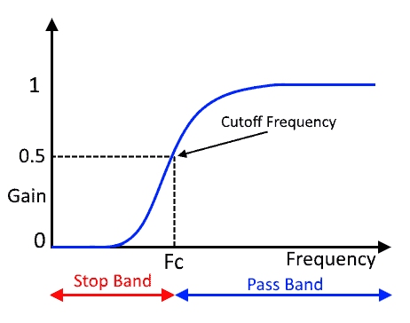 Practical High Pass filter frequency response