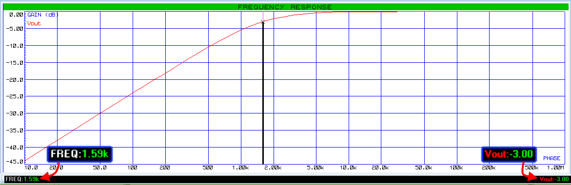 RC First Order High Pass Filter Frequency Response of Example