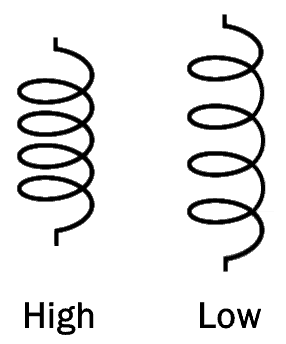 factors affecting inductance Length