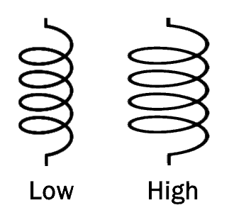 factors affecting inductance area