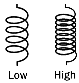 factors affecting inductance turns