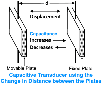 transducer using the change in distance between the plates