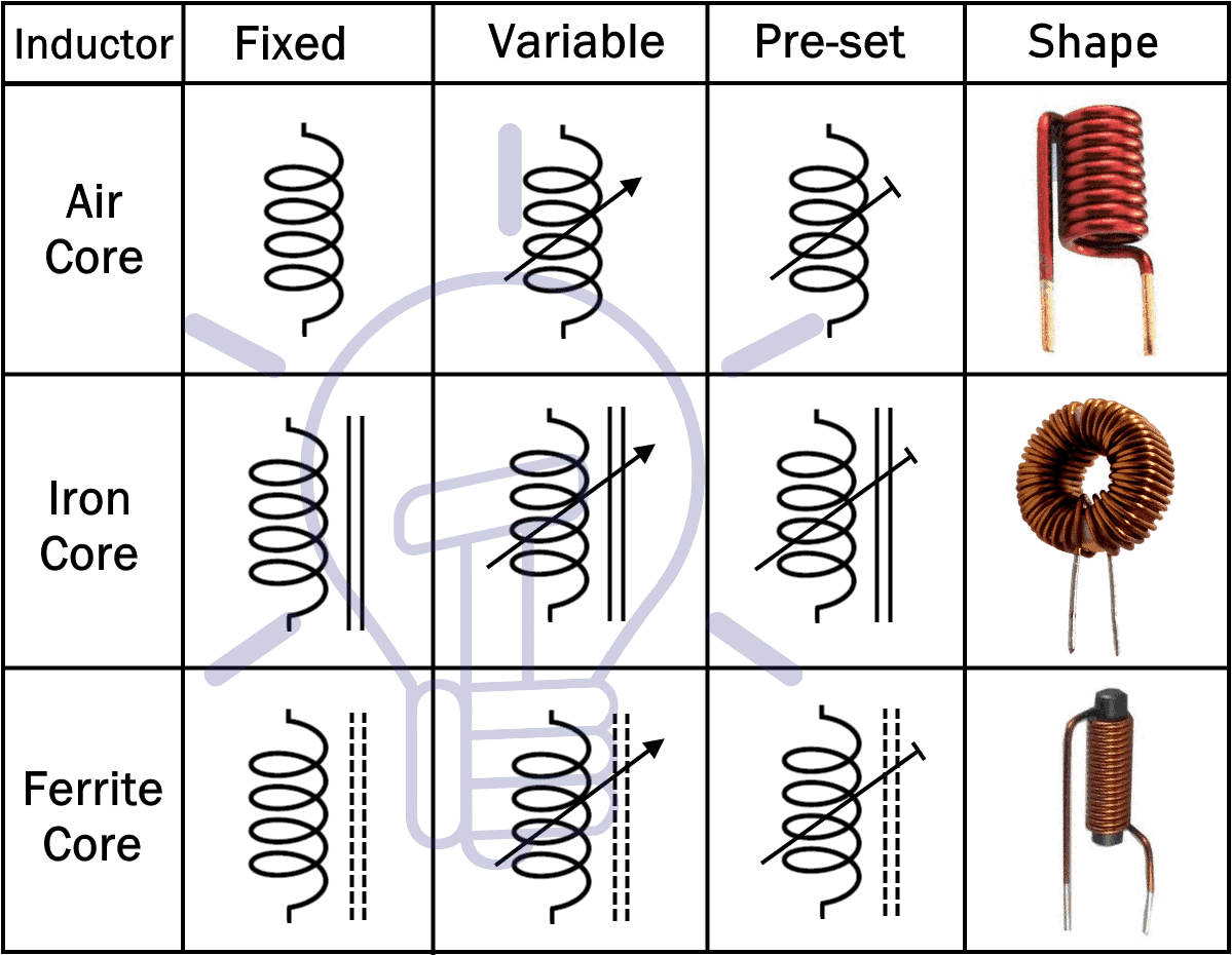 types of inductors and their symbols