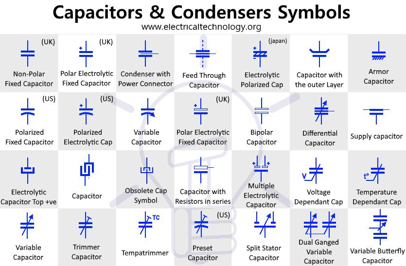 Capacitors & Condensers Symbols