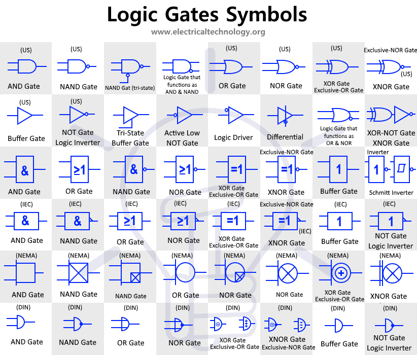 Digital Logic Gates Symbols