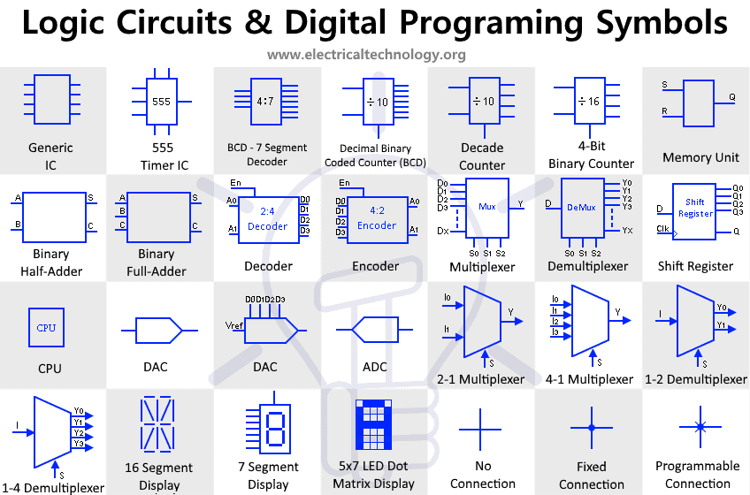 Electronic Logic Circuits & Programming Symbols