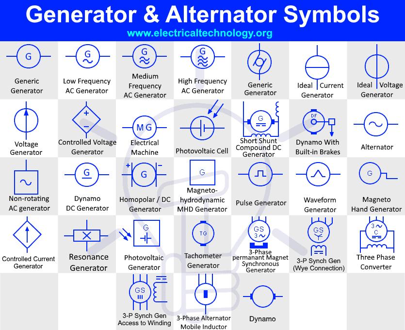 Generator and Alternator Symbols