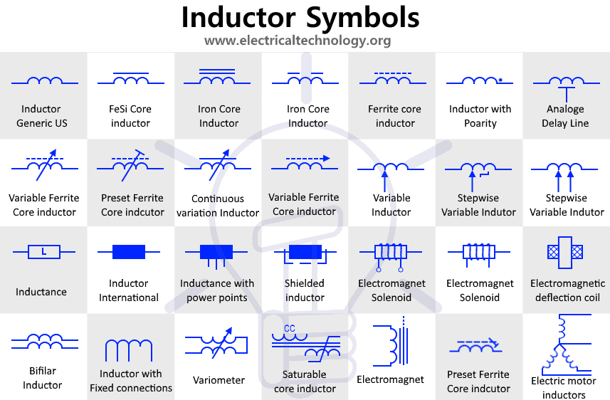 Inductor Symbols -Solenoid, Chock and Coils Symbols