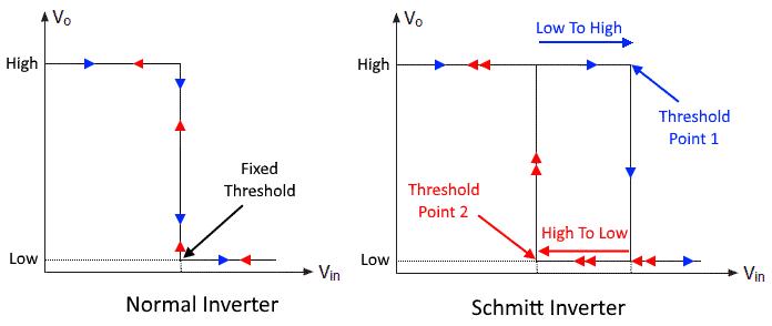 Schmitt Inverter