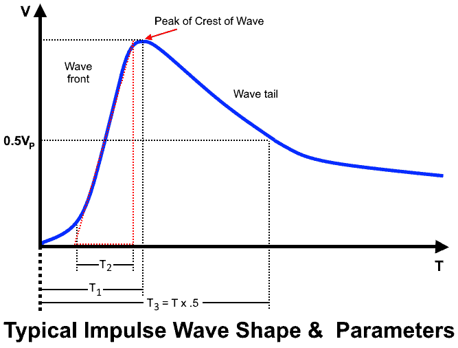 Typical impulse wave shape and parameters - lightning