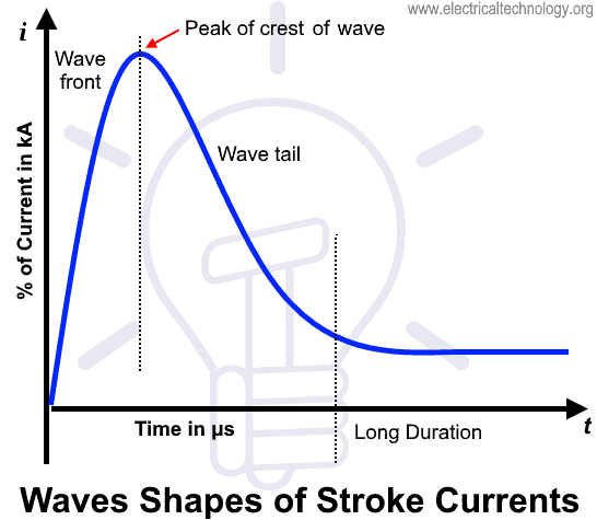 Waves Shapes of Lightning Stroke Currents