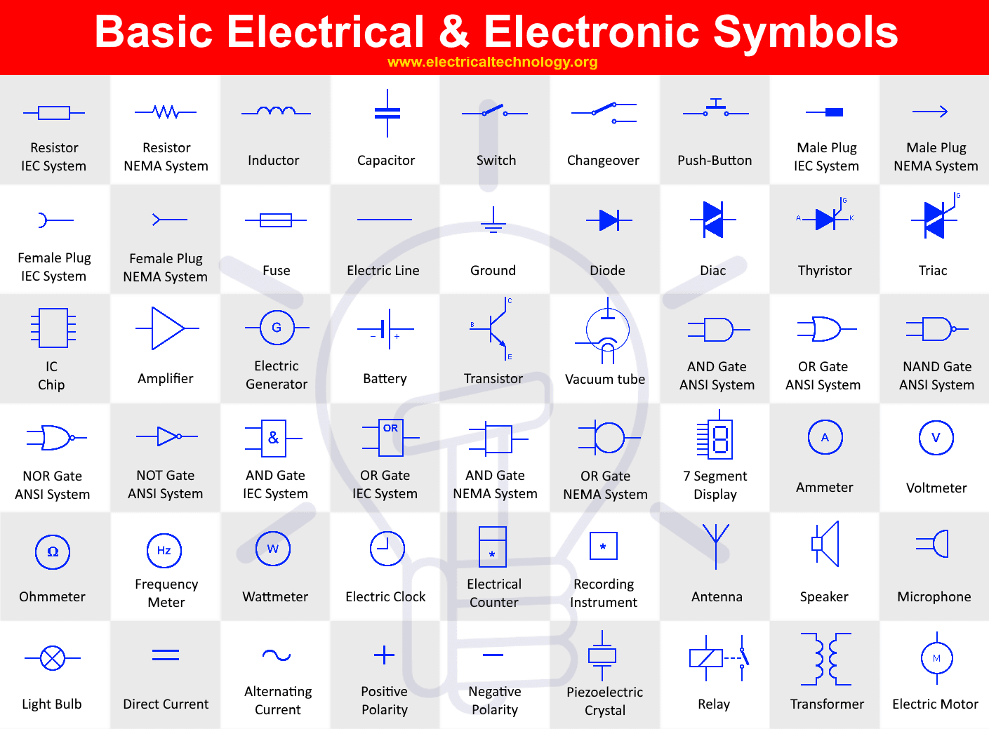 Basic Electrical and Electronic Symbols