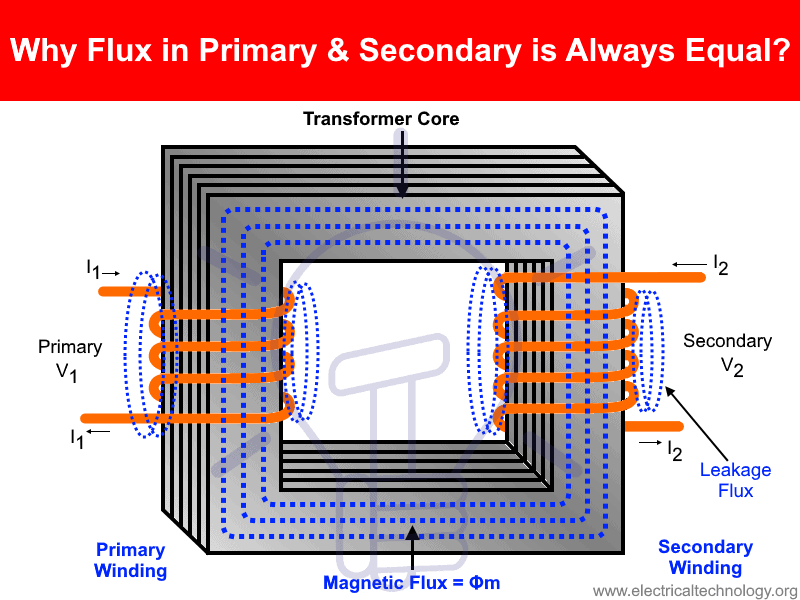Why Flux in Primary and Secondary Winding is Always Equal