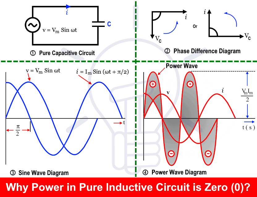 Why-Power-in-pure-Capacitive-Circuit-is-Zero-0