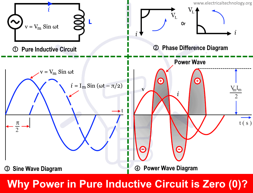 Why-Power-in-pure-Inductive-Circuit-is-Zero-0