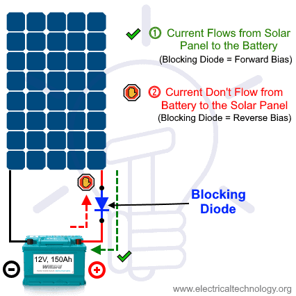 Blocking Diodes in Solar Panels