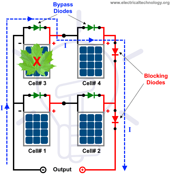 Bypass Diode and Blocking Diode operation in Solar Panels