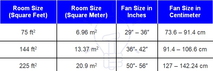 Ceiling Fan Sizing Chart - Table