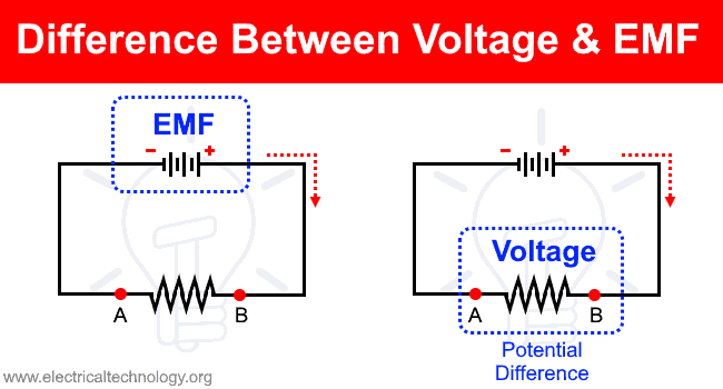 Difference Between Voltage and EMF