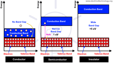 Photo of Difference Between Conductor, Semiconductor and Insulator
