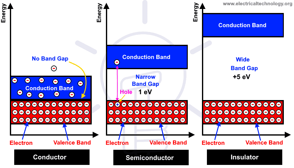 Differences Between Conductor, Semiconductor & Insulators