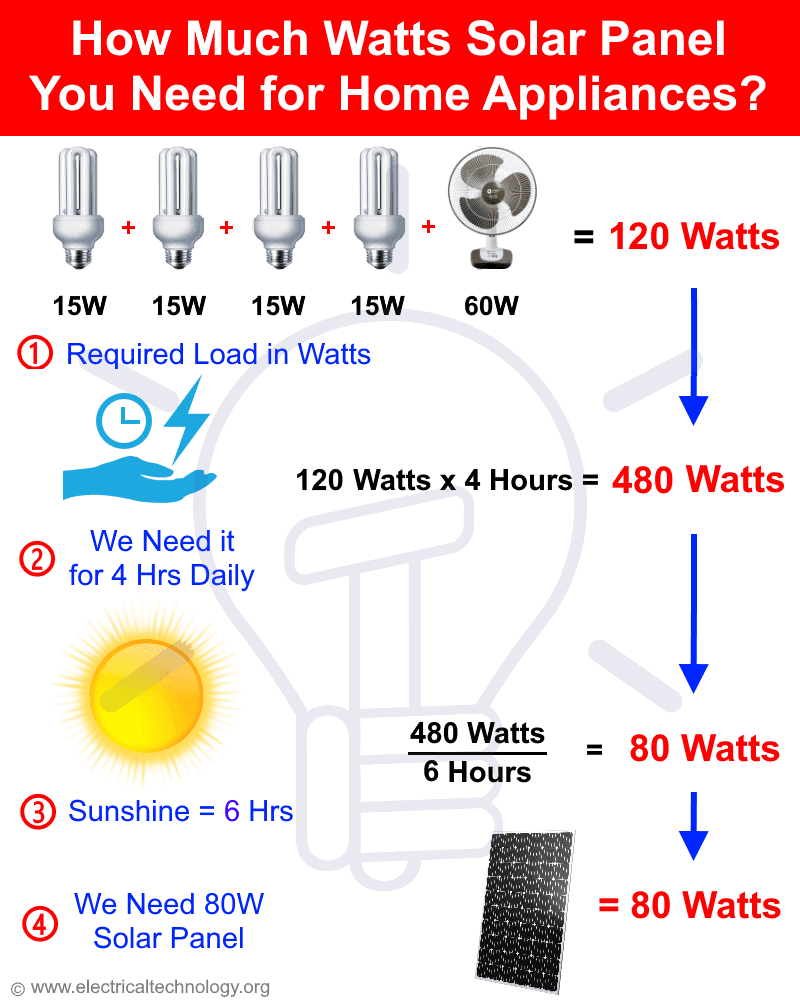 How Much Watts Solar Panel You Need for Home Appliances