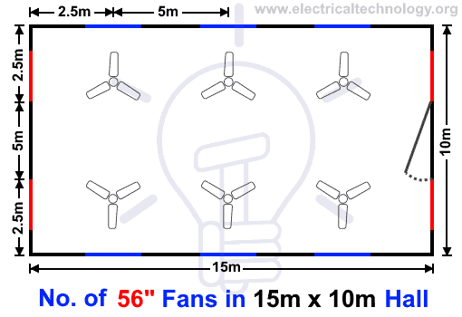 Number of 56 Inches Fans in a 15m x 10m Hall