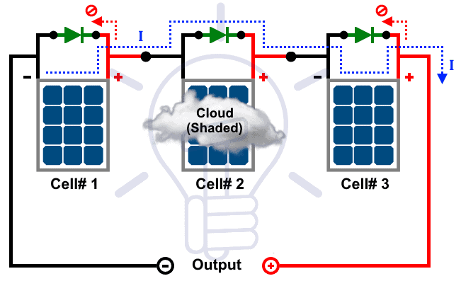 Shaded Solar Panel with Bypass Diodes