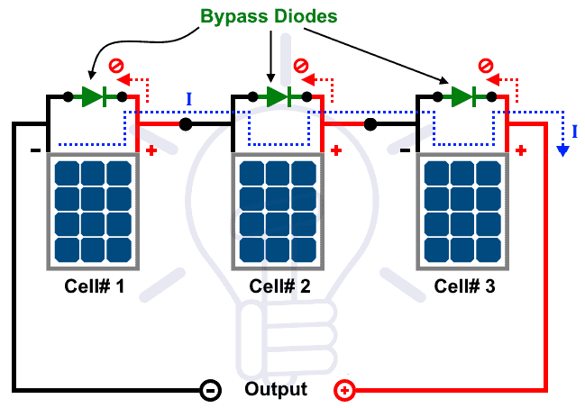 Solar Panel with Bypass Diodes