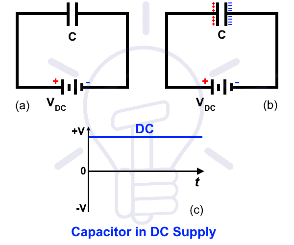 Why Does a Capacitor Block DC