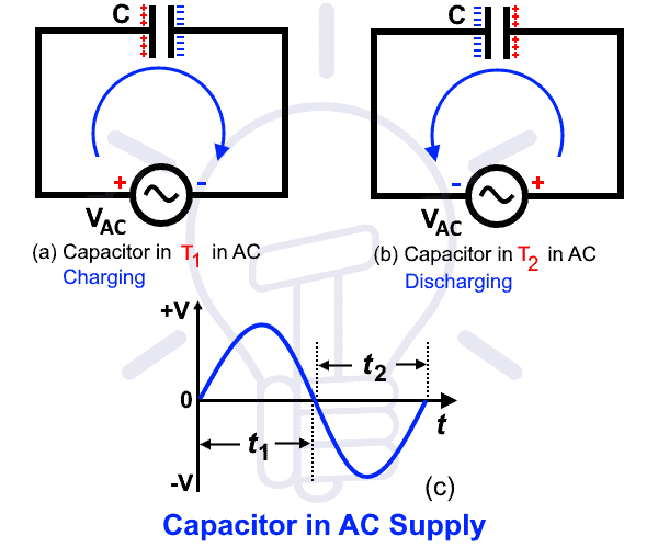 Why Does a Capacitor Pass AC