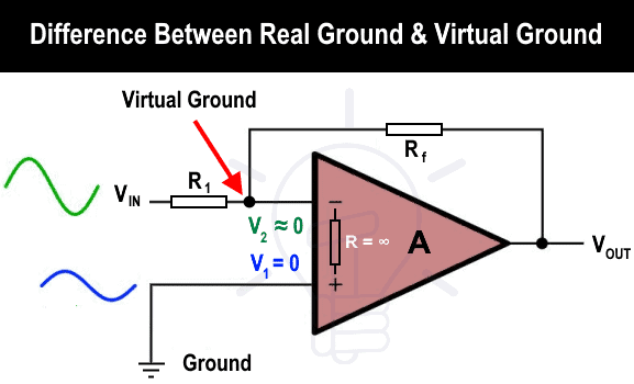 Difference Between Real Ground and Virtual Ground