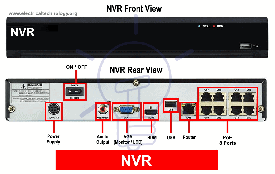 How To Install Poe Ip Cctv Cameras With Nvr Security System