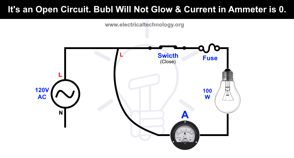 It's an Open Circuit. Bulb Will Not Glow & Current in Ammeter is 0.