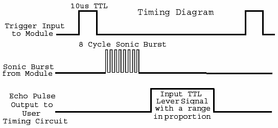 Timing diagram of ultrasonic sensor