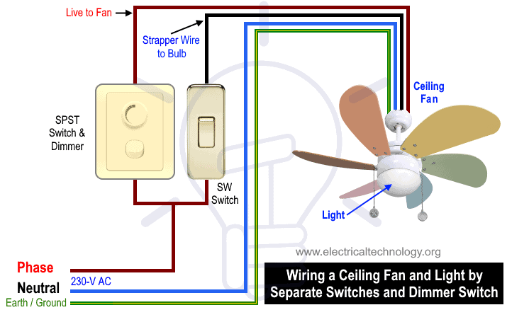 Ceiling Fan Wiring Diagram With Light from www.electricaltechnology.org