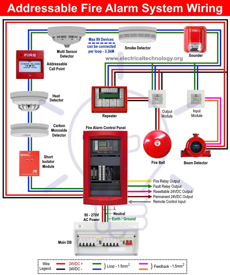 Class A Fire Alarm Wiring Diagram from www.electricaltechnology.org