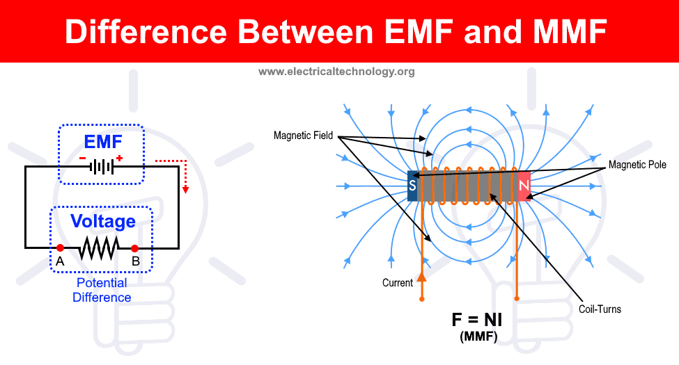 Difference Between EMF and MMF (Electromotive Force and Magnetomotive Force)