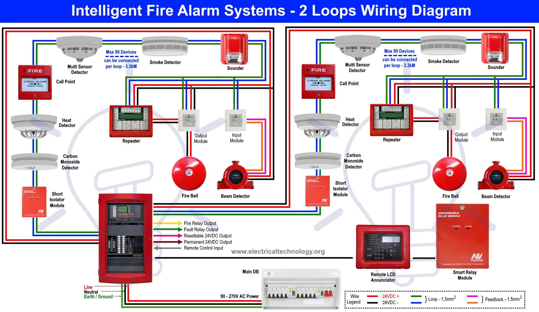 ptz security system wiring diagrams types of fire alarm systems and their wiring diagrams  types of fire alarm systems and their