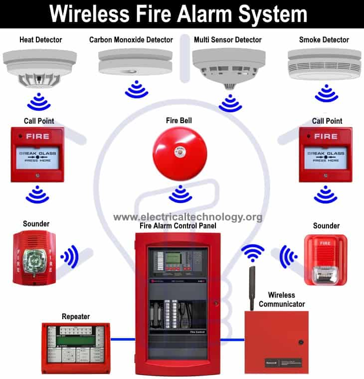 types of fire alarm systems and their wiring diagrams