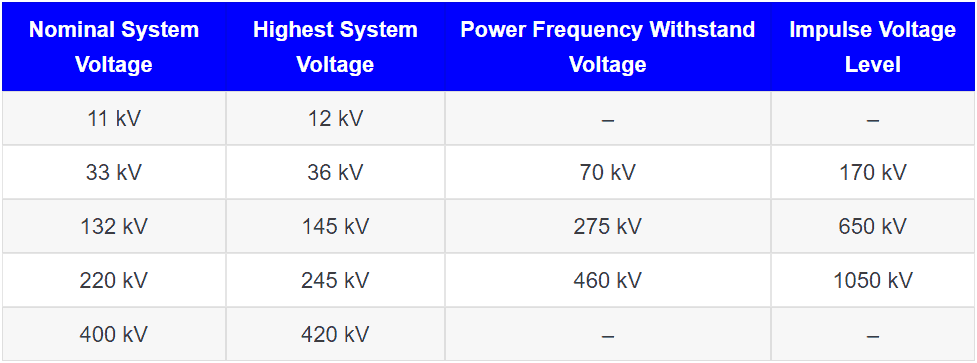 Impulse Voltage Rating and Power Frequency Withstand Voltage Rating of a circuit breaker chart