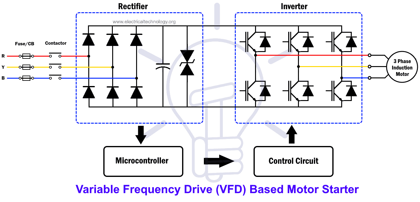 Variable frequency drive (VFD) based motor starter