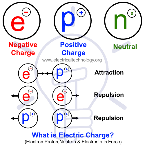 What is Electric Charge - Electron, Proton, Neutron & Electrostatic Force