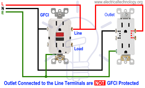 Outlet Connected to the Line Terminals are NOT GFCI Protected