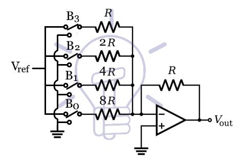 4-bit Weighted Resistor DAC