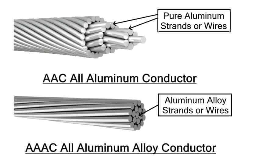 AAC & AAAC Cables
