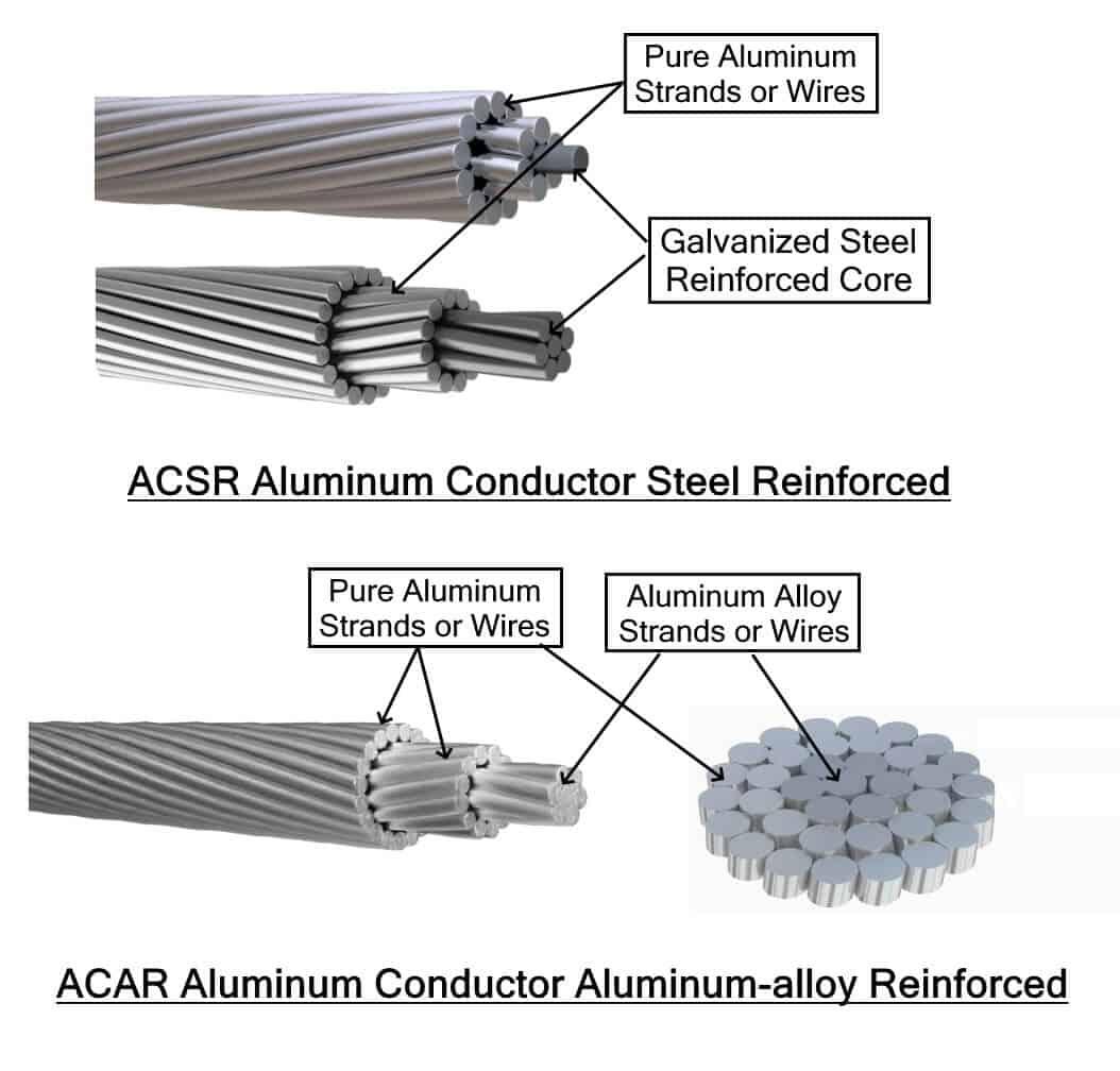 ACSR & ACAR Cable