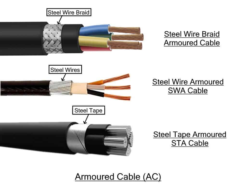 Types of Electrical Wires and Cables - Electrical TechnologyElectrical Technology